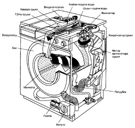 Схема процесса сушки в